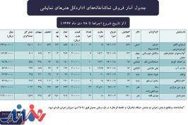 اعلام اطلاعات فروش و تماشاگر تئاتر شهر و تالار هنر